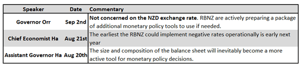 RBNZ Monetary Policy Decision: What to Watch Out For