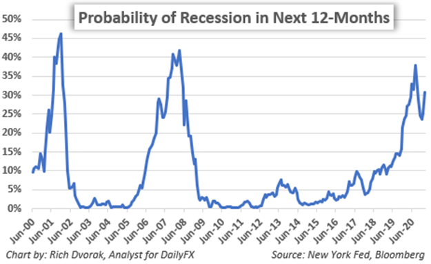 Recession Risk Chart Chance of Recession