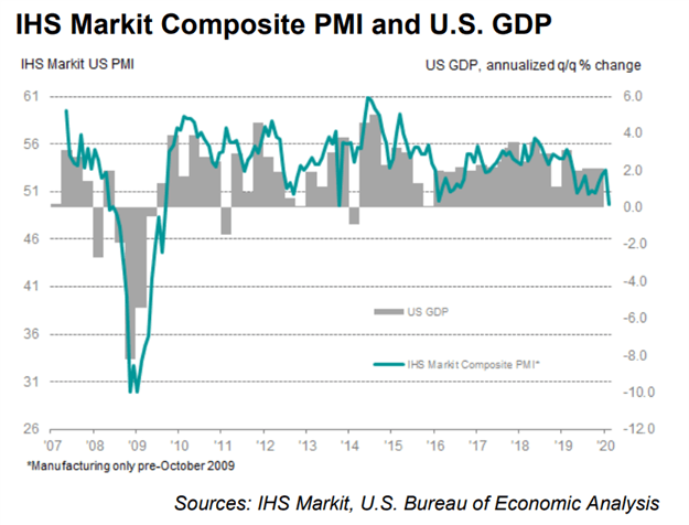 IHS Markit PMI Historical Chart US Business Activity Services Sector Contracts February 2020