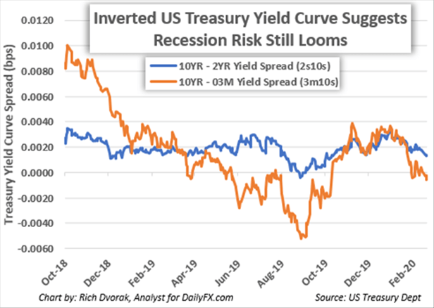Chart of US Yield Curve Inverted Recession Risk