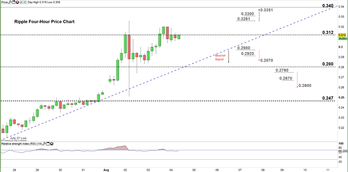 Ripple four hour price chart 04-08-20