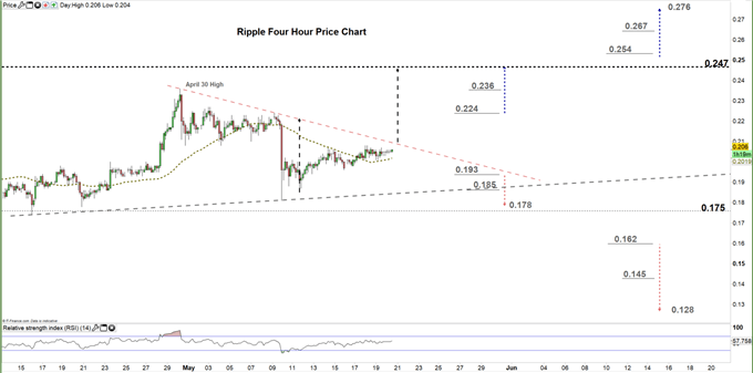 Ripple four hour price chart 20-05-20