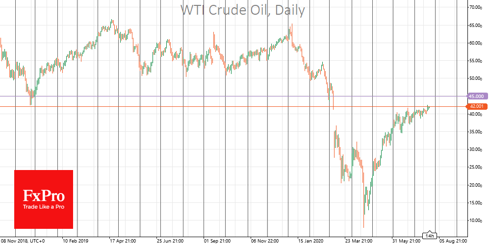 Rise of Oil is Due to Fall