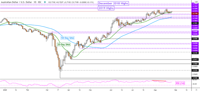 S&P 500 and AUD/USD May Fall as Crude Oil Prices Rise Ahead