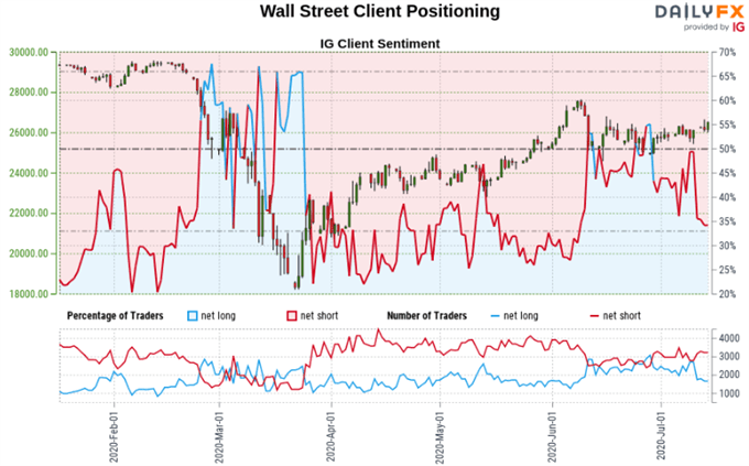 S&P 500, AUD/USD, EUR/USD Outlook: Signals in Trader Positioning