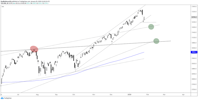 S&P 500 daily chart, barely holding the channel
