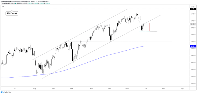 CAC daily chart, broke channel, skews risk to the downside