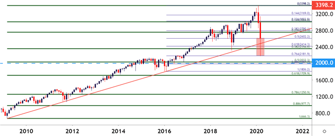 ES SPY SPX SP500 Monthly Price Chart