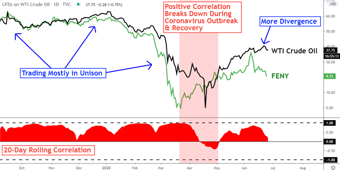 S&P 500, Crude Oil Prices, Energy ETFs: Relations and Correlations