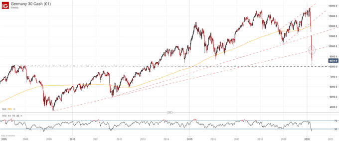 DAX 30 Weekly Price Chart