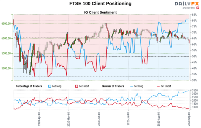 S&P 500, FTSE 100, GBP/JPY Forecasts: Retail Trader Positioning Signals