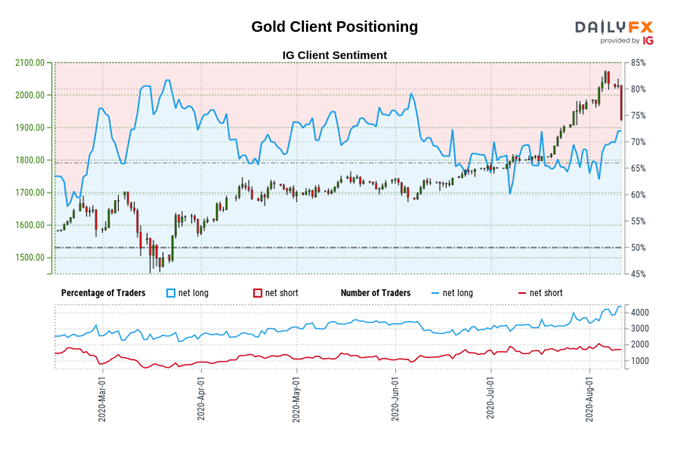 S&P 500, Gold Price, AUD/USD Outlook Bearish on Positioning Signals