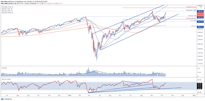 S&P 500 Index Approaches Resistance Ahead of 3Q US Earnings Season