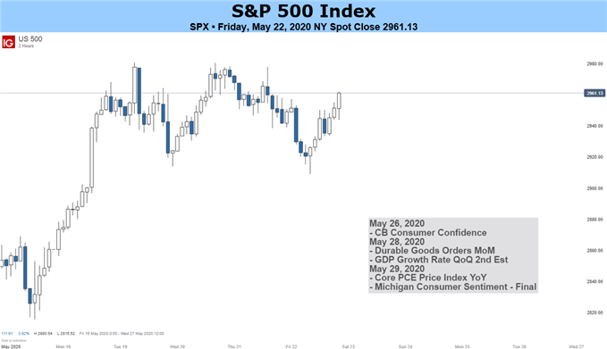 US S&P 500 Index