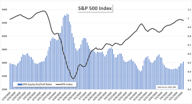 S&P 500 Price Chart Outlook Cboe Equity Put Call Ratio Ahead of FOMC Decision