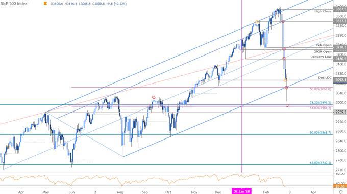 S&P 500 Price Chart - SPX500 Daily - US500 Trade Outlook - Technical Forecast