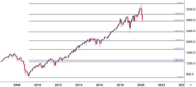 SPX SPY ES Monthly Chart