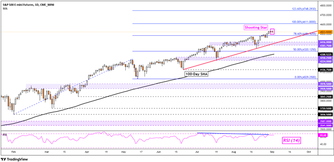 S&P 500 Supported by Real Estate, Nikkei 225 Eyes Falling Triangle Chart Pattern