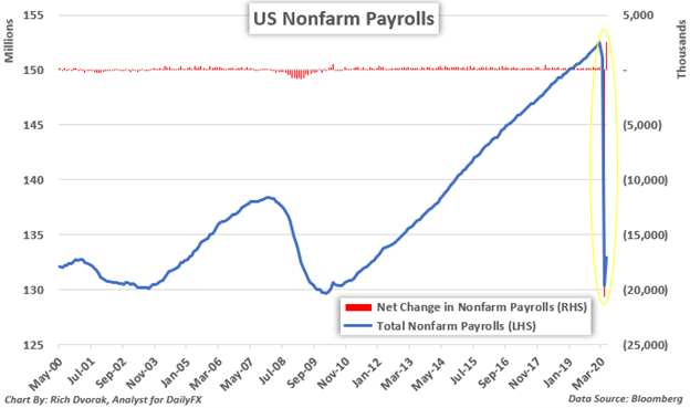 NFP Nonfarm Payrolls Chart Jobs Report Historical Data