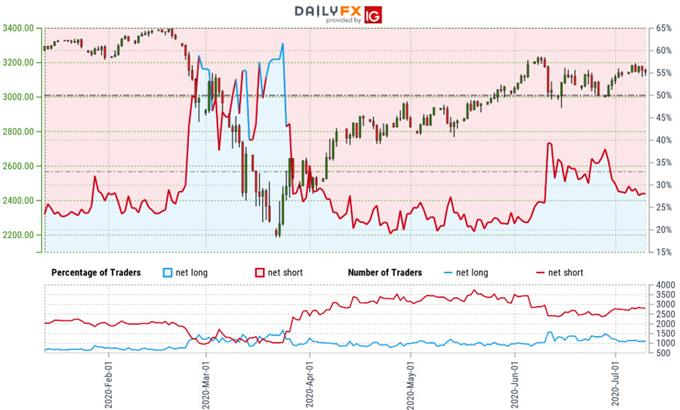 S&P 500 Trader Sentiment - SPX500 Price Chart - SPX Technical Forecast - ES Trade Outlook