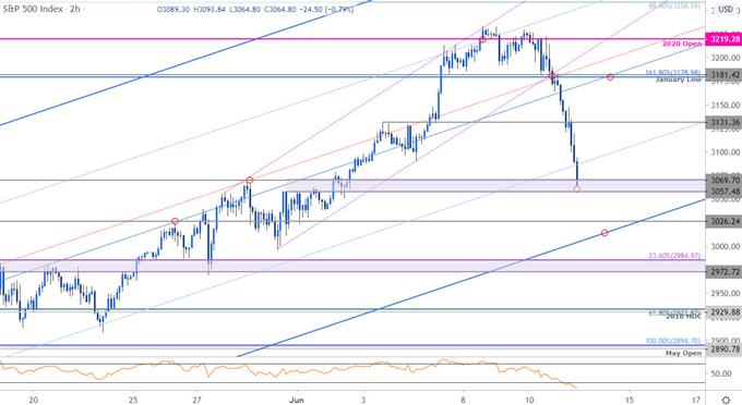 S&P 500 Price Chart - SPX500 120min - US500 Trade Outlook - SPX Technical Forecast