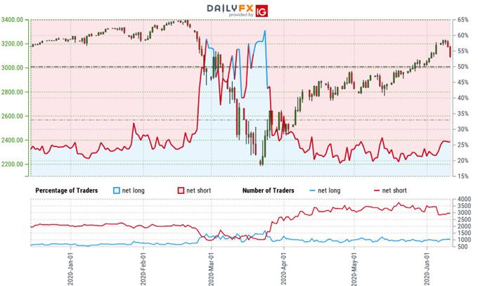 S&P 500 Trader Sentiment - SPX500 Price Chart - US500 Trade Outlook - SPX Technical Forecast