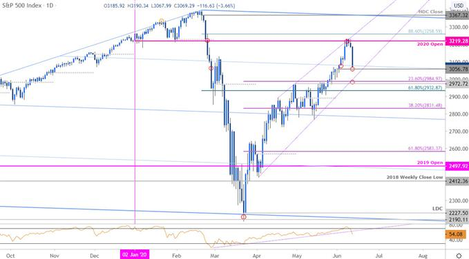 S&P 500 Price Chart - SPX500 Daily - US500 Trade Outlook - SPX Technical Forecast