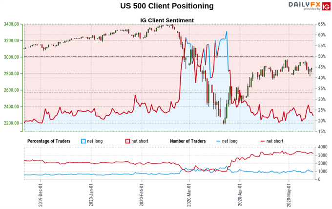 S&P 500 stock index chart, trader sentiment