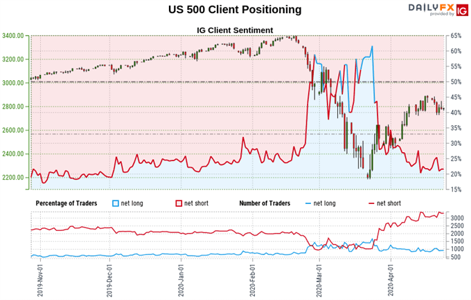 S&P 500 stock index price, trader sentiment