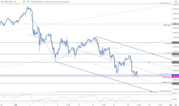 S&P 500 Price Chart - SPX500 120min - SPX Trade Outlook - US500 Technical Forecast