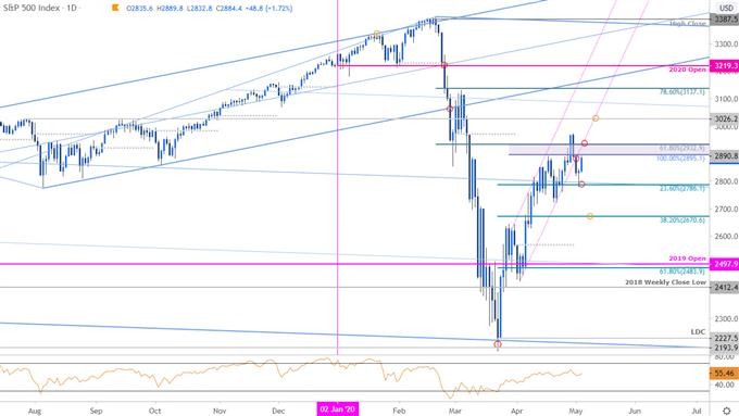 S&P 500 Price Chart - SPX500 Daily - Trade Outlook - SPX Technical Forecast