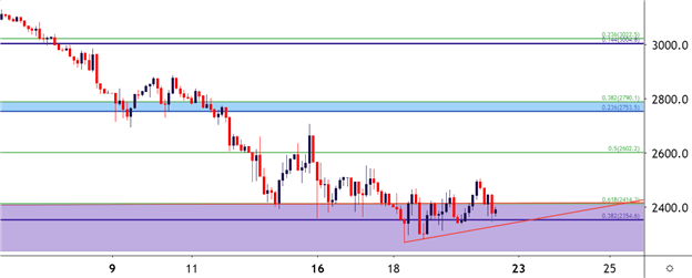 S&P Tests Support, EUR/USD Sell-Off Slows as USD Tempers Gains