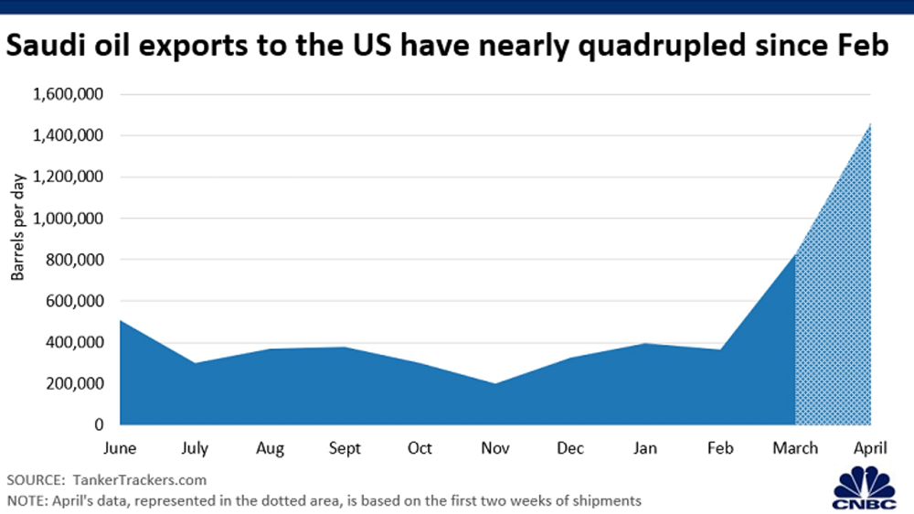 Saudi Arabia's oil exports to the US skyrocketed