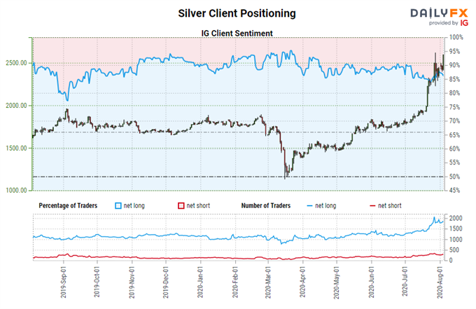 Silver Price Forecast: Gains Digested, New Highs Ahead? - Key Levels for XAG/USD