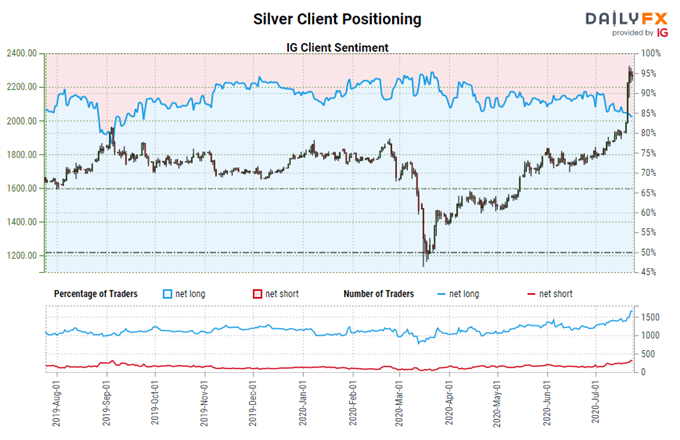 igcs, ig client sentiment index, igcs silver, silver price chart, silver price forecast, silver price technical analysis, silver price today, silver economic uses, silver safe haven, silver coronavirus