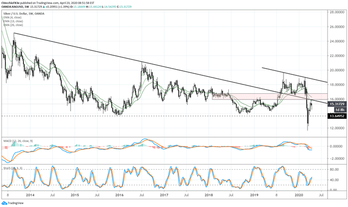 Silver Price Forecast: Time to Shine? Not Yet - Key Levels for XAG/USD