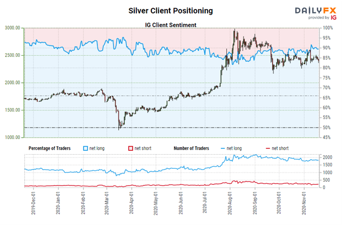 Silver Prices, Platinum Prices Outpacing Gold for One Key Reason