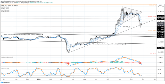 Silver Prices Struggling - Will US Jobs Report Change Narrative?