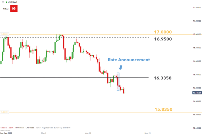 USDZAR 4 hour chart SARB rate decision