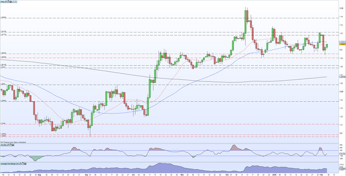 GBPUSD chart showing sterling rallying higher