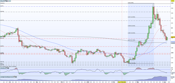 EUR/GBP Daily Price Chart