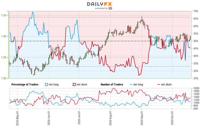 Sterling Trader Sentiment - GBP/USD Price Chart - British Pound vs US Dollar Trade Outlook - Cable Technical Forecast