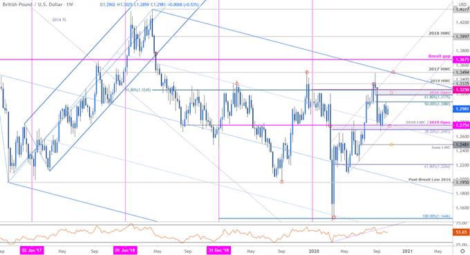 Sterling Price Chart - GBP/USD Weekly - British Pound vs US Dollar Trade Outlook - Cable Technical Forecast