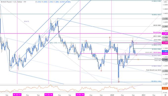 Sterling Price Chart - GBP/USD Weekly - British Pound vs Dollar Trade Outlook - Cable Technical Forecast