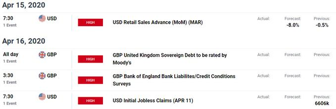 UK / US Data Releases - GBP/USD Event Risk - Economic Calendar