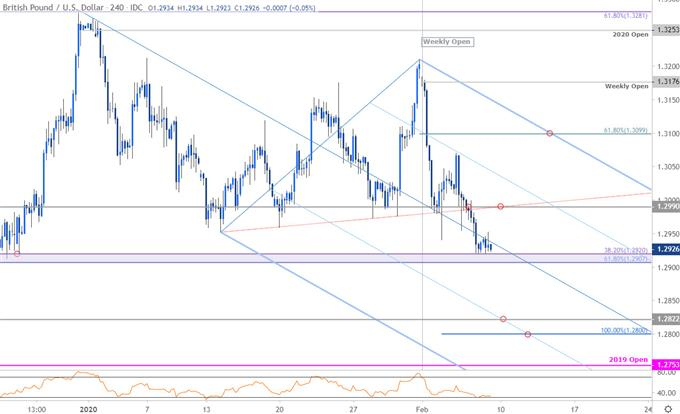Sterling Price Chart - GBP/USD 240min - British Pound vs US Dollar Trade Outlook- Cable Technical Forecast