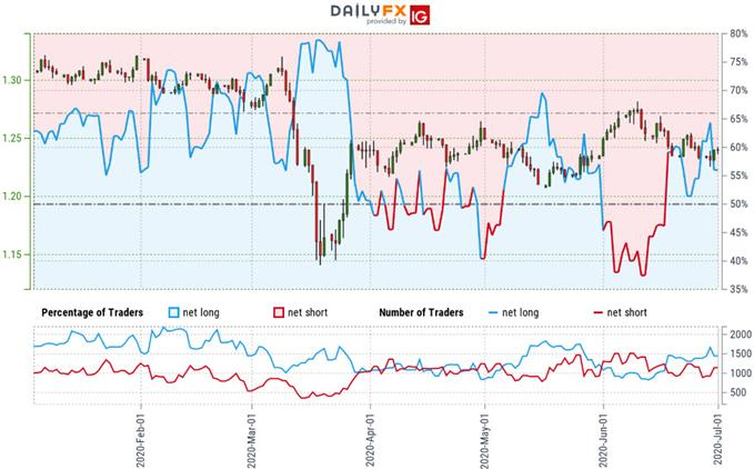 Sterling Trader Sentiment - GBP/USD Price Chart - British Pound vs Dollar Technical Outlook