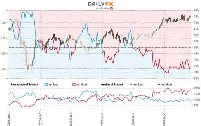 Sterling Trader Sentiment - GBP/USD Price Chart - British Pound vs US Dollar Outlook - Cable Forecast