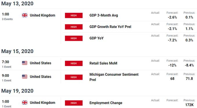 Key UK / US Data Releases - GBP/USD Event Risk- Sterling Economic Calendar