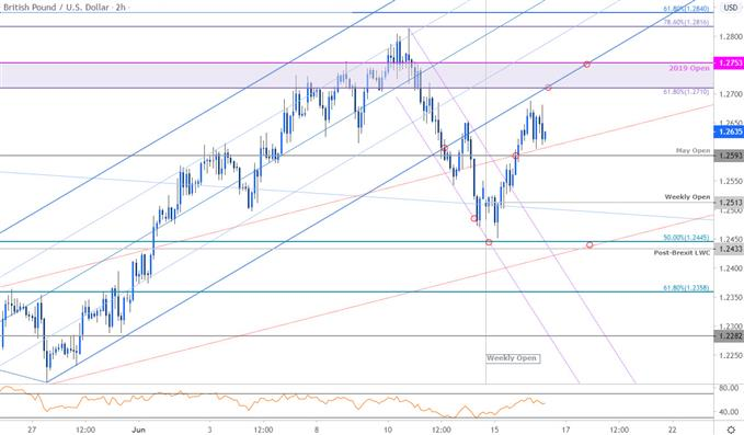 Sterling Price Chart - GBP/USD 120min - British Pound vs US Dollar Trade Outlook - Cable Technical Forecast